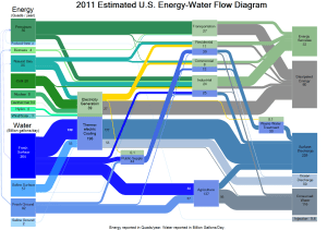 The WaterEnergy Nexus: Challenges and Opportunities