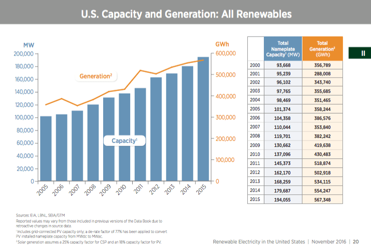 4 Charts That Show Renewable Energy Is On The Rise In