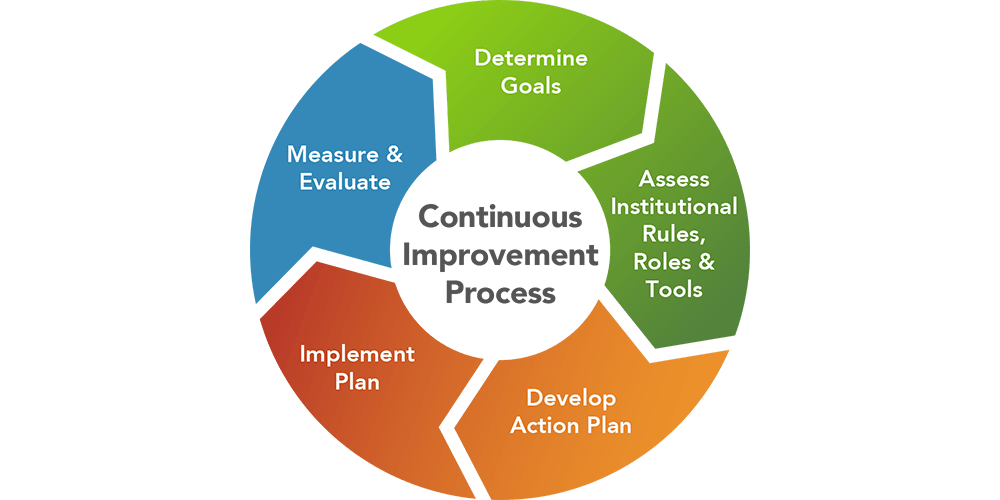 Institutional Change Process Step 4 Implement An Action Plan Department Of Energy