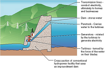 sun diagram elevation harley davidson tail light wiring types of hydropower plants | department energy