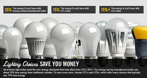 Lighting choices save you money. All of these light bulbs meet the new energy standards that took effect from 2012-2014. The energy-saving incandescent bulbs use about 25% less energy than traditional varieties. To save even more, choose CFLs and LEDs, which offer many choices that typically use 75% less energy.