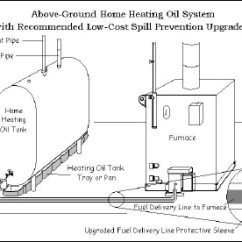 Typical Wiring Diagram Walk In Cooler 1985 Ezgo Golf Cart Oil-fired Boilers And Furnaces | Department Of Energy