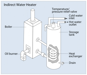 Tankless Coil and Indirect Water Heaters | Department of