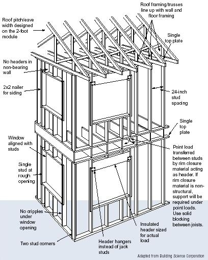 Advanced House Framing Department Of Energy
