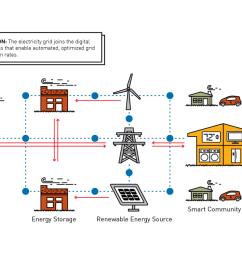 grid modernization is a key enabler of clean energy [ 1336 x 648 Pixel ]