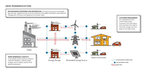 small resolution of grid modernization is a key enabler of clean energy