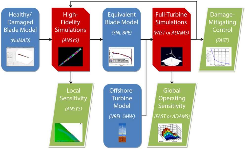 medium resolution of flow chart of the multiple scale damage modeling simulation methodology for developing and optimizing
