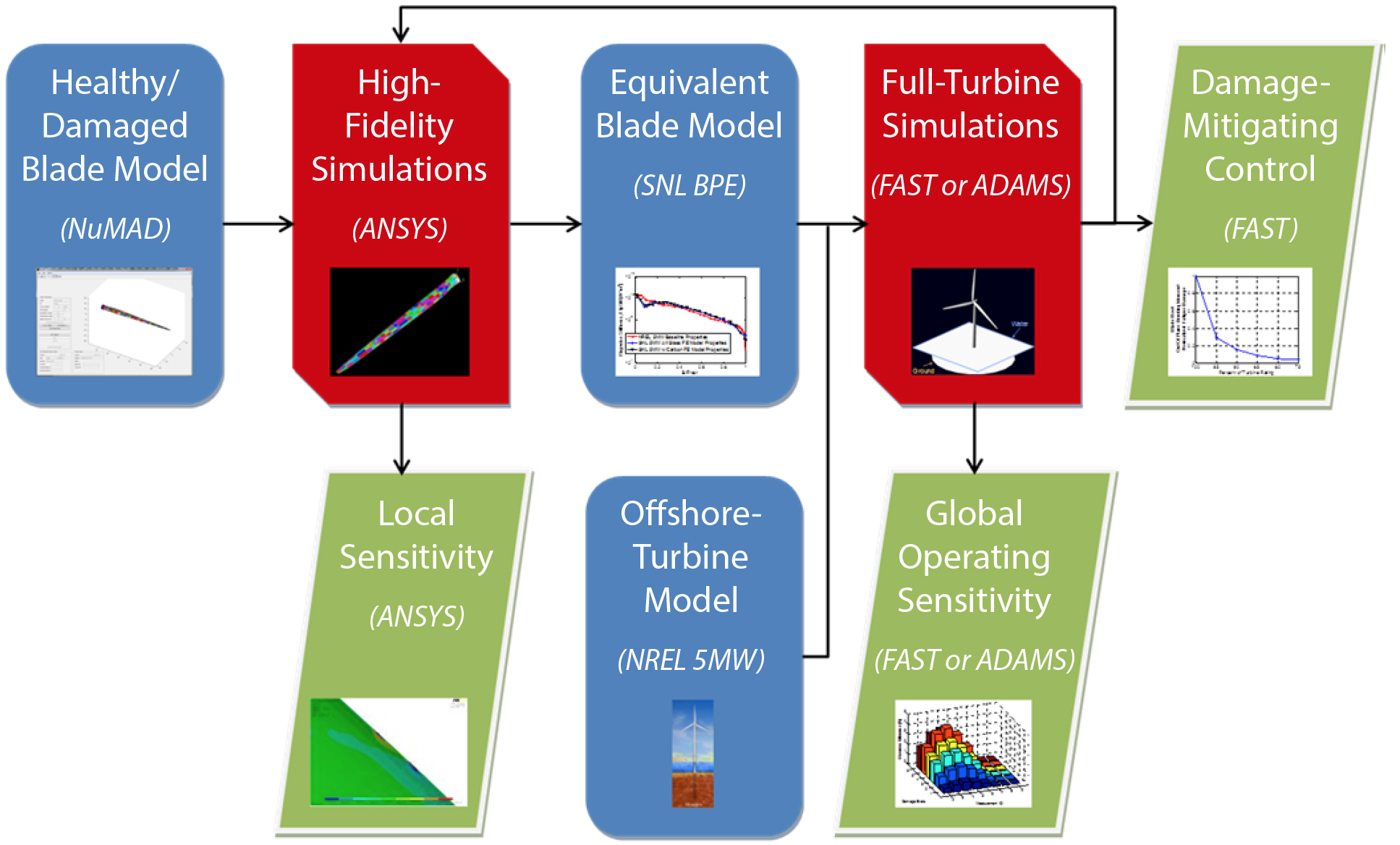 hight resolution of flow chart of the multiple scale damage modeling simulation methodology for developing and optimizing