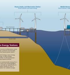 ocean renewable energy station [ 2000 x 1319 Pixel ]