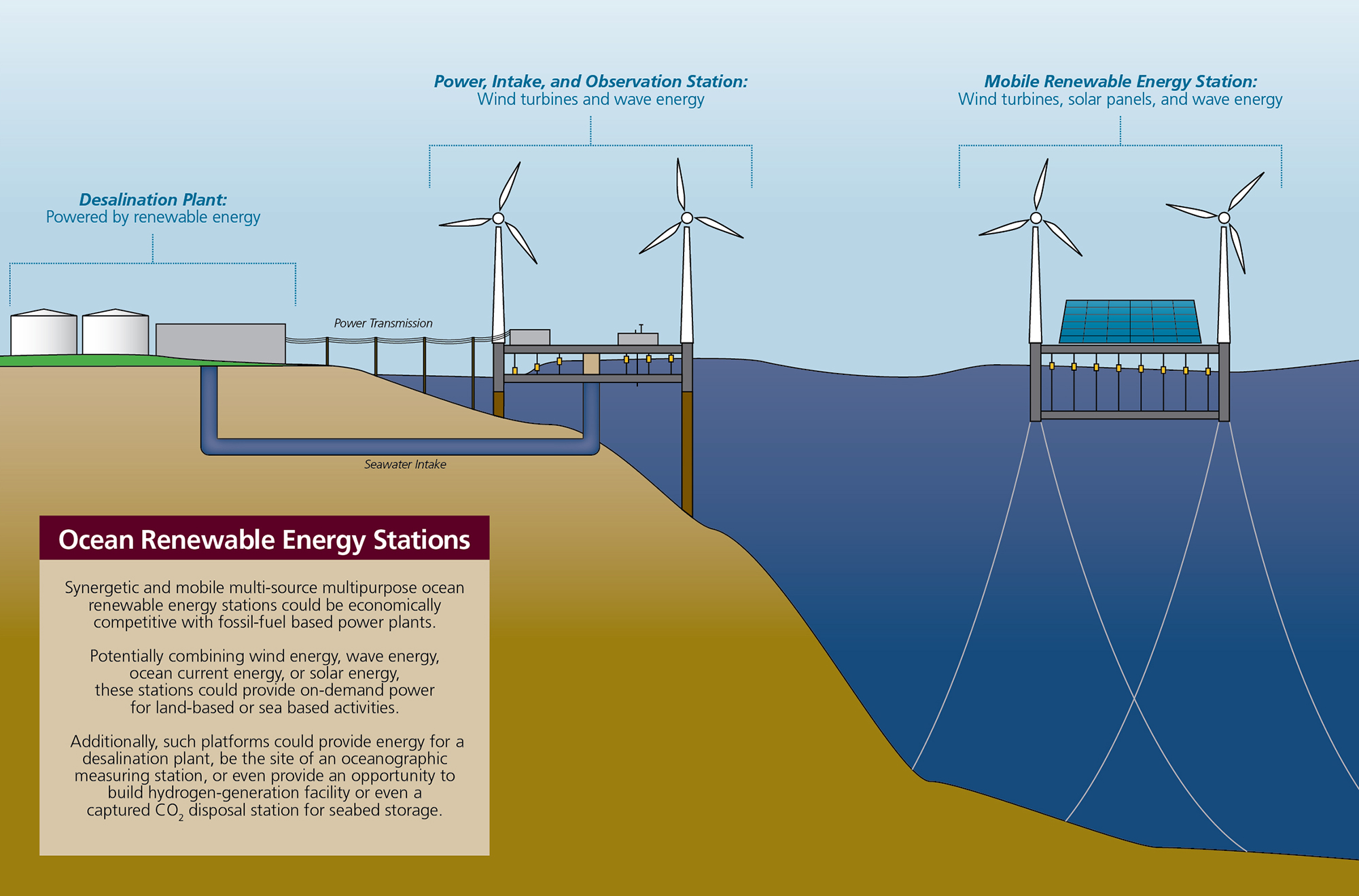 hight resolution of ocean renewable energy station