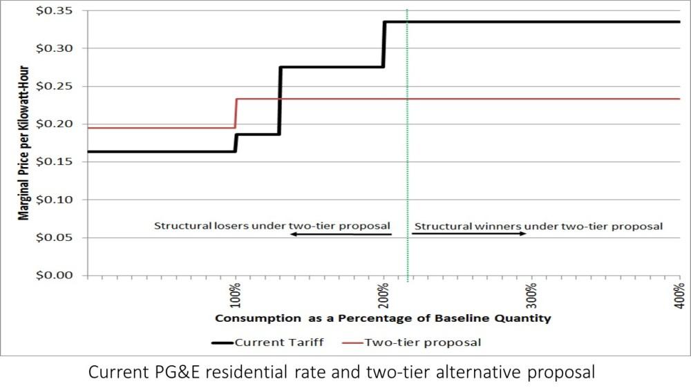 medium resolution of pgetariffchange