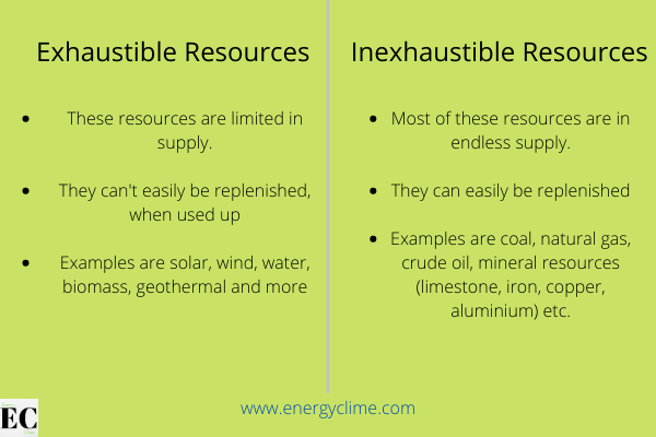 Differences between Exhaustible and Inexhaustible Resources