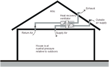 4.6 Indoor Air Quality and Mechanical Ventilation