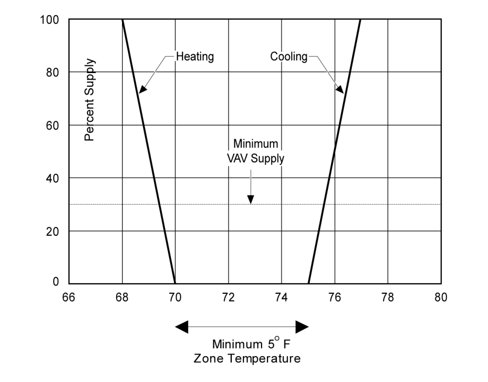 medium resolution of figure 4 10 proportional control zone thermostat