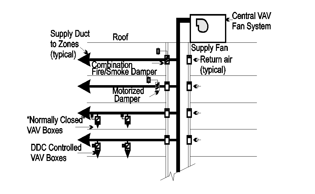 (NR) 4.5 HVAC System Control Requirements