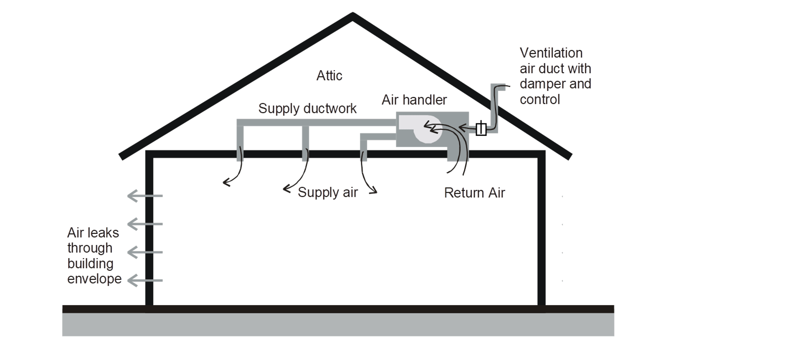 4.4 Air Distribution System Ducts, Plenums, and Fans