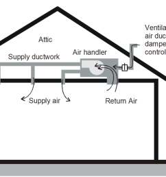 figure 4 29 supply ventilation example [ 1588 x 669 Pixel ]