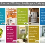Introducing The Energy Efficient Appliances Database