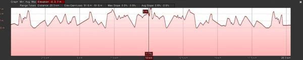 Muizenberg Monster - Big M 20km profile