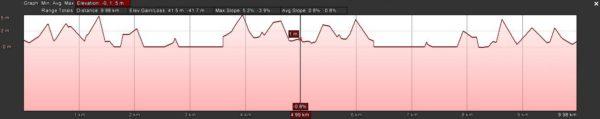 Muizenberg Monster - Sunrise 10km profile