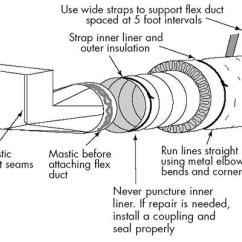 House Insulation Diagram 2002 Dodge Neon Wiring Radio Duct Sealing – Stetten Home Services