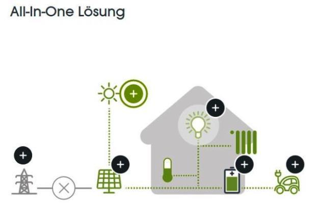 neovoltaic-solarbatterie