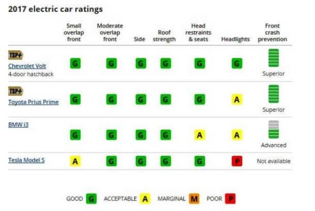 sicherheit-elektrofahrzeug
