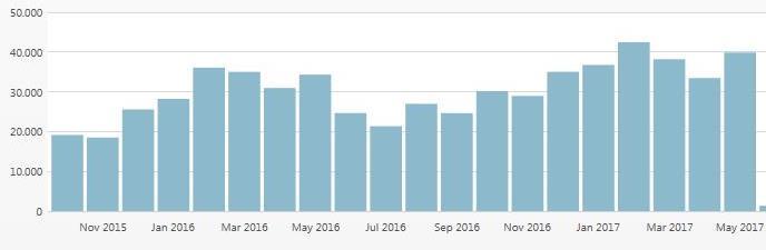 statistik-energyload-05-2017