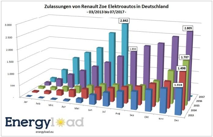 renault-zoe-zulassungen-deutschland
