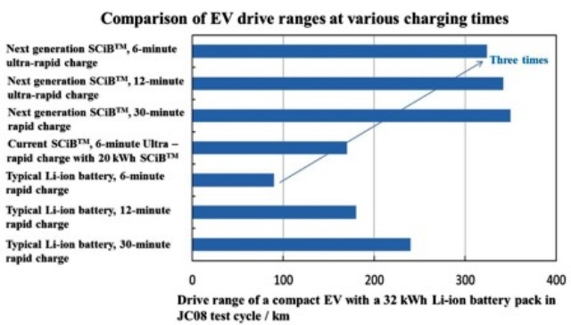 toshiba-elektromobilitaet