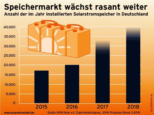 solabatterien-deutschland