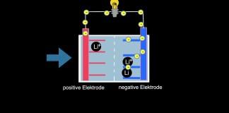 funktion-lithium-ionen-batterie