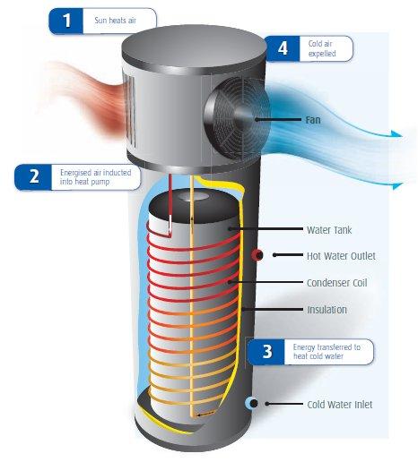 Heat Pumps  Energy Matters Australia