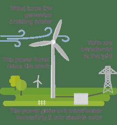 wind energy diagram wiring diagram info photos of wind energy diagram [ 2085 x 2085 Pixel ]