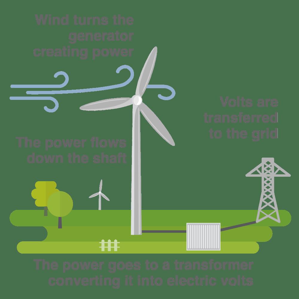 medium resolution of wind energy diagram wiring diagram info photos of wind energy diagram