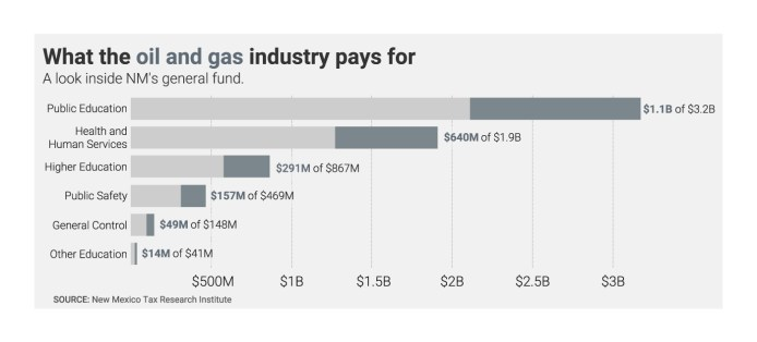 An infographic shows what the oil and has pays for in New Mexico. This includes $1.18 billion of its $3.2 billion public education budget, $640 million of its $1.9 billion health budget, and $291 million of its $867 higher education budget.