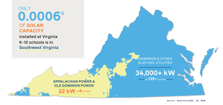 An image of Virginia illustrates that 2 kW of the nearly 34,000 kW of solar installed at K-12 schools across Virginia is in Appalachian Power territory.