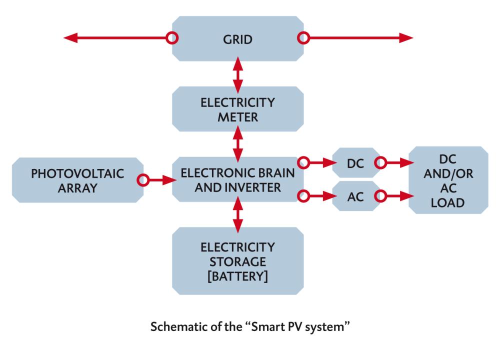 medium resolution of pv system diagram