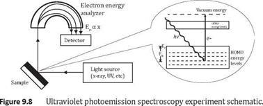 Electron spectroscopy for chemical analysis (ESCA): X-ray