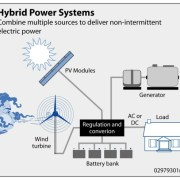 Hybrid Wind and Solar Electric Systems