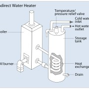 Tankless Coil and Indirect Water Heaters