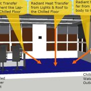 How Does Radiant Cooling Work?