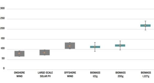 Solar & Wind Cheaper To Replace Coal In UK Than Biomass