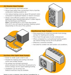 heat pumps are cool and warm too what type is best for you air source geothermal or ductless mini split  [ 1500 x 2120 Pixel ]