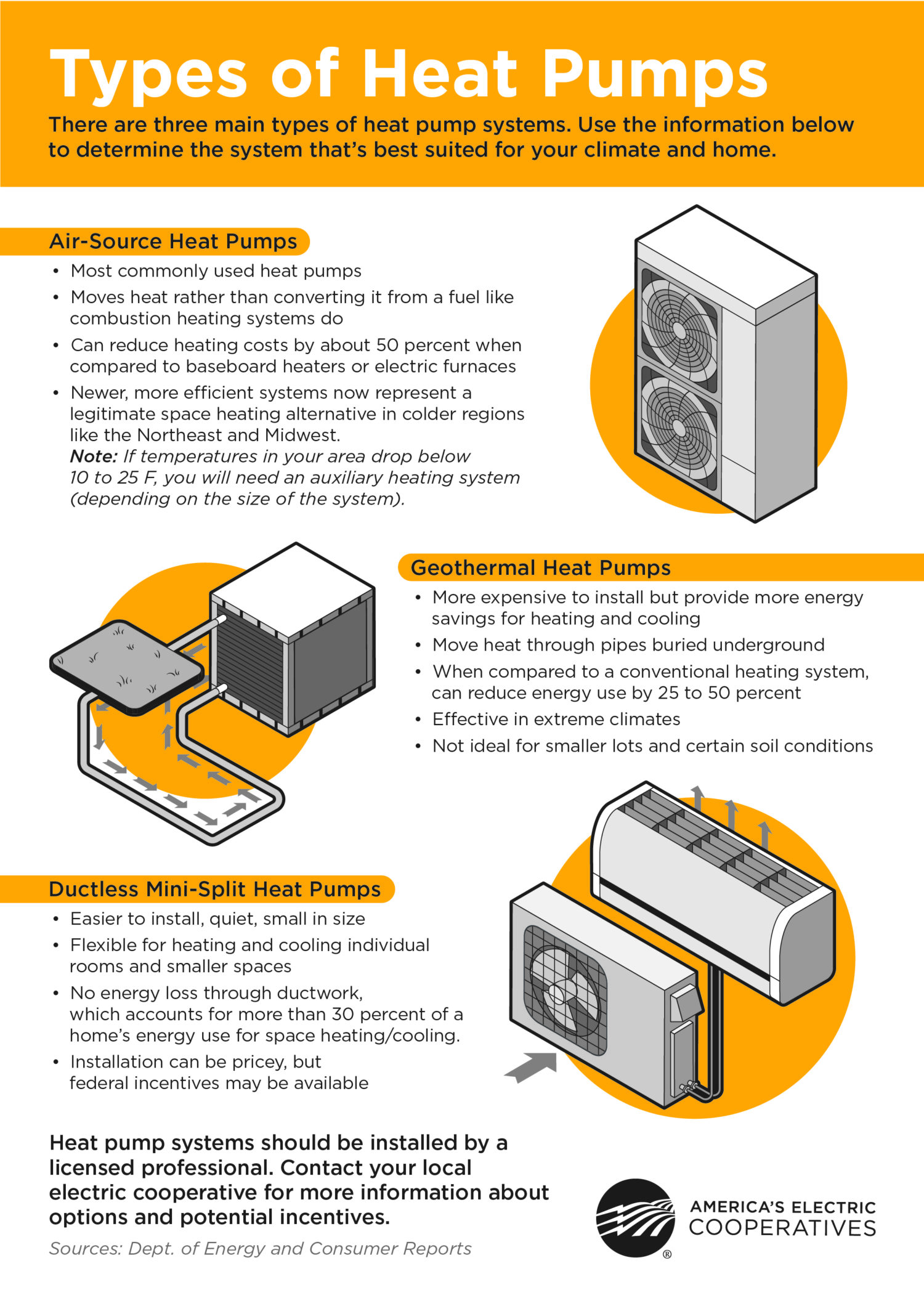 hight resolution of heat pumps are cool and warm too what type is best for you air source geothermal or ductless mini split