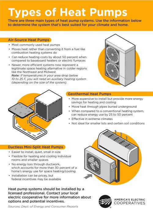 small resolution of heat pumps are cool and warm too what type is best for you air source geothermal or ductless mini split