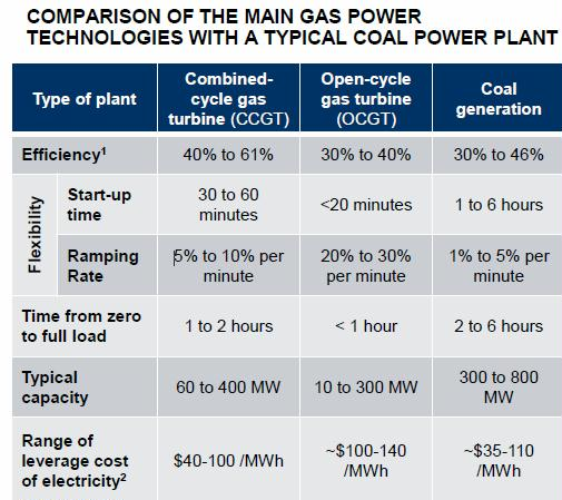 NG vs coal power plants