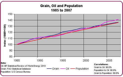 Grain_Oil_Population