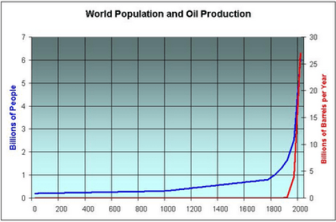 oil prd vs population 2