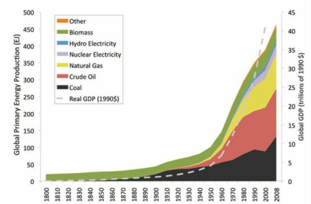 Energy vs GDP 1800-2008